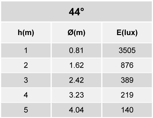 Plafon/Spot Embutir LED Lumicenter ER54-E DownLight Orientável Duplo Retangular 47W 44G IP20 Bivolt 125x108x225mm - Branco
