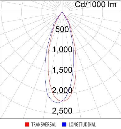 Spot Sobrepor Perfilado LED Abalux SR22-G Orientável 34,5W 38G IP20 Bivolt 235x207x120,5mm - Preto