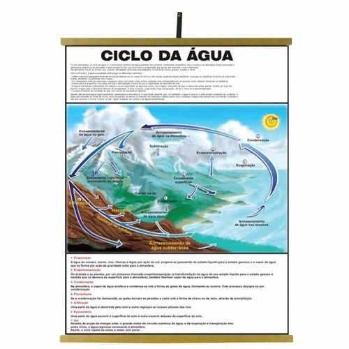 Mapas Educativos - Ciclo da Água 1200x900mm