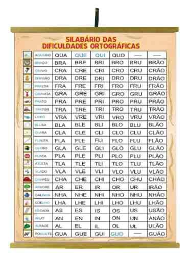 Painel Silabário das  Dificuldades Ortográficas 1200x900mm