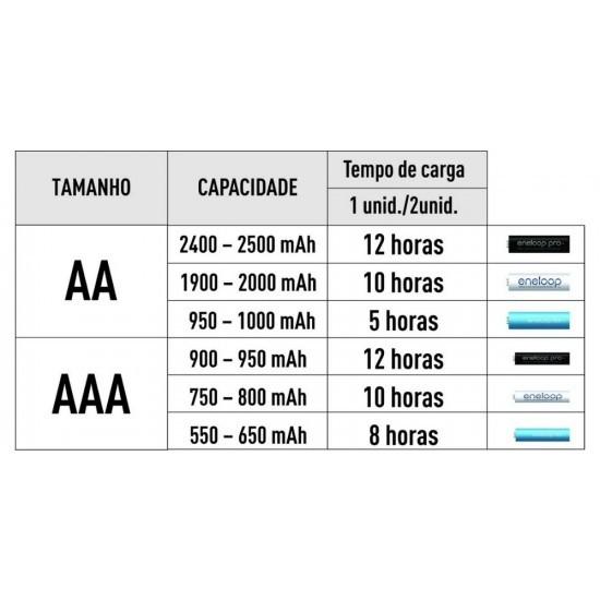 Carregador de Pilhas AAA/AA Eneloop com 2 Pilhas AA  - Casa do Roadie