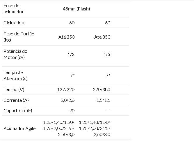 MOTOR BASCULANTE PECCININ FLASH 127V60HZ 3.50M 4010F V4